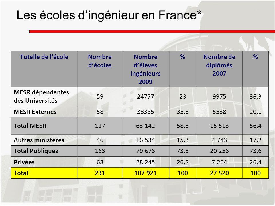 Les écoles dingénieur en France* Tutelle de lécoleNombre décoles Nombre délèves ingénieurs 2009 %Nombre de diplômés 2007 % MESR dépendantes des Univer