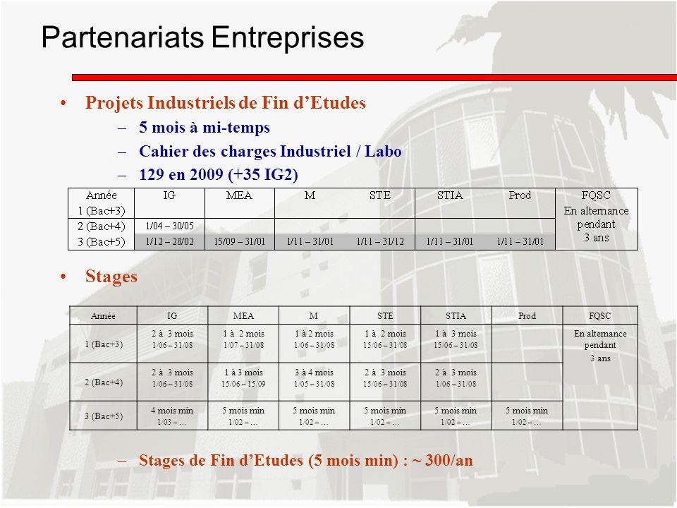 Projets Industriels de Fin dEtudes –5 mois à mi-temps –Cahier des charges Industriel / Labo –129 en 2009 (+35 IG2) Stages –Stages de Fin dEtudes (5 mo