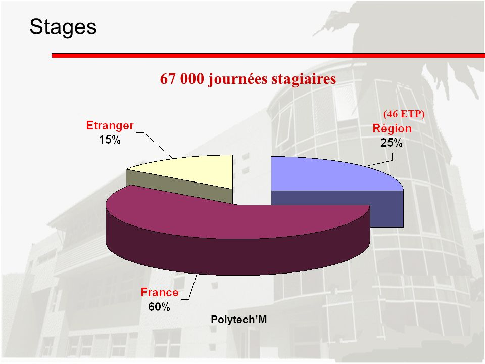 (46 ETP) PolytechM Stages 67 000 journées stagiaires