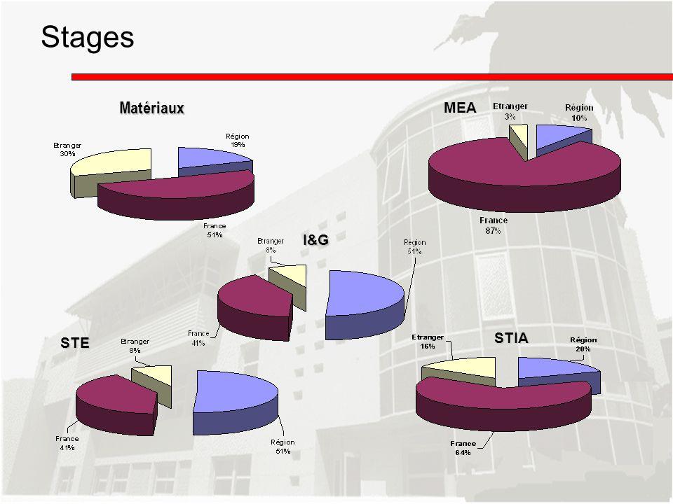 Matériaux MEA STE STIA I&G Stages