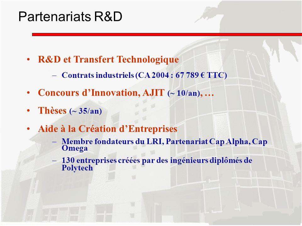 R&D et Transfert Technologique –Contrats industriels (CA 2004 : 67 789 TTC) Concours dInnovation, AJIT (~ 10/an), … Thèses (~ 35/an) Aide à la Créatio