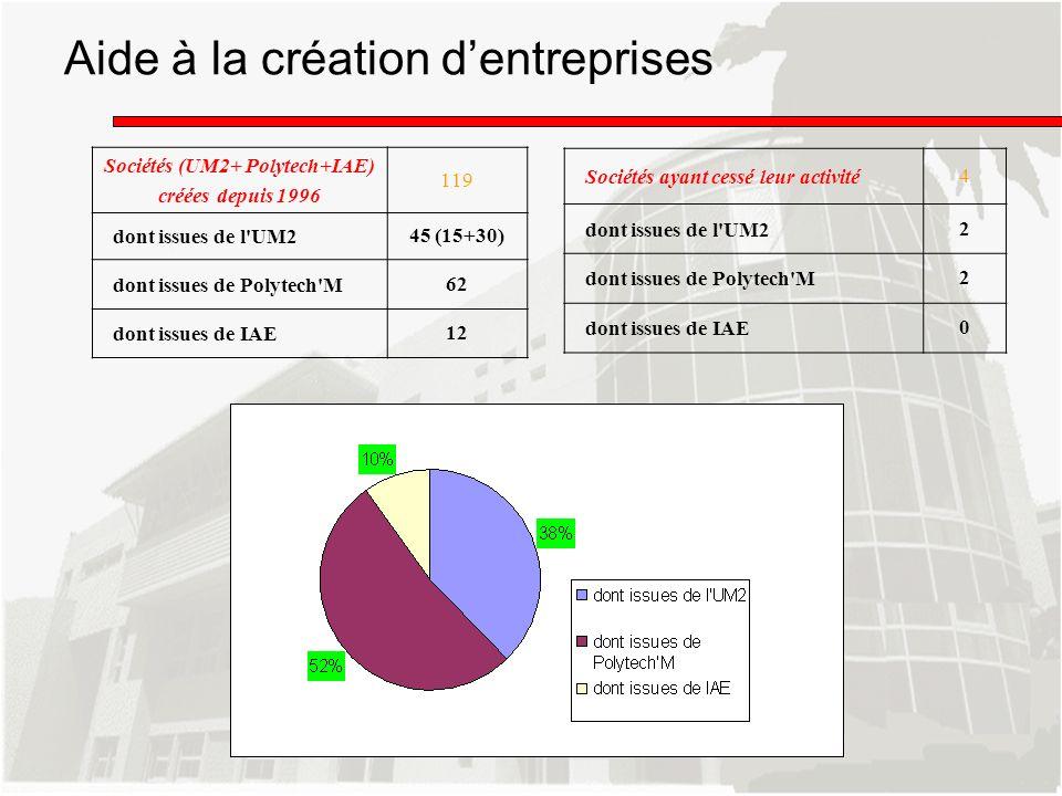 Aide à la création dentreprises Sociétés (UM2+ Polytech+IAE) créées depuis 1996 119 dont issues de l'UM245 (15+30) dont issues de Polytech'M62 dont is