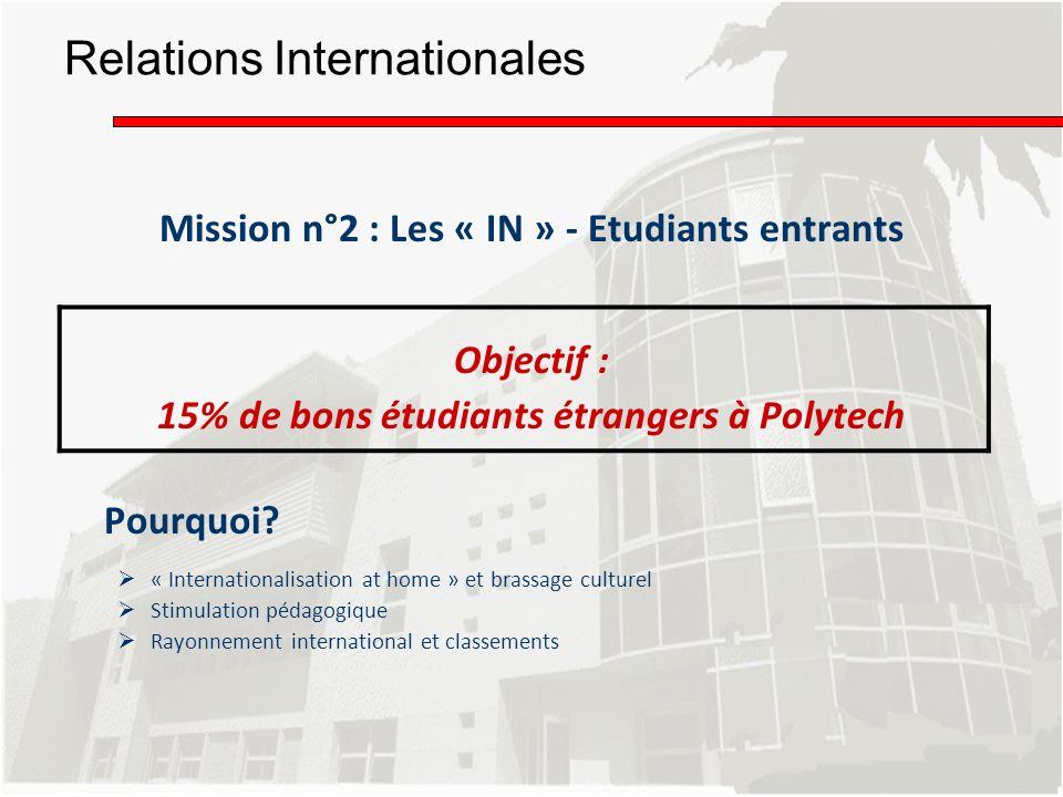Relations Internationales Mission n°2 : Les « IN » - Etudiants entrants Objectif : 15% de bons étudiants étrangers à Polytech Pourquoi? « Internationa