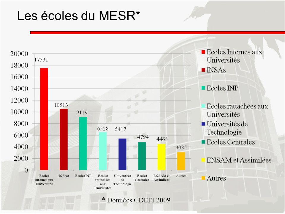 Les écoles du MESR* * Données CDEFI 2009