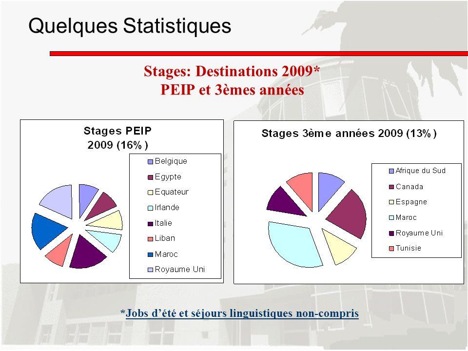 Stages: Destinations 2009* PEIP et 3èmes années Quelques Statistiques *Jobs dété et séjours linguistiques non-compris