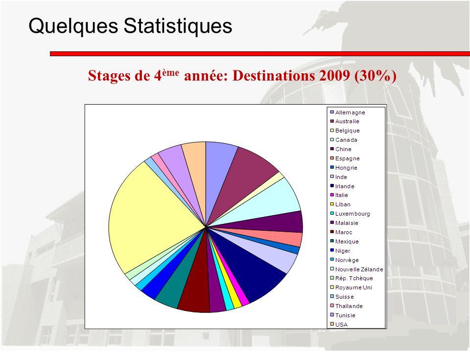 Quelques Statistiques Stages de 4 ème année: Destinations 2009 (30%)