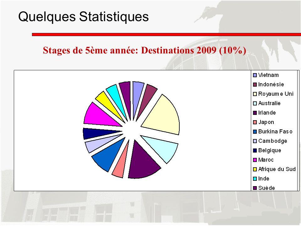 Quelques Statistiques Stages de 5ème année: Destinations 2009 (10%)