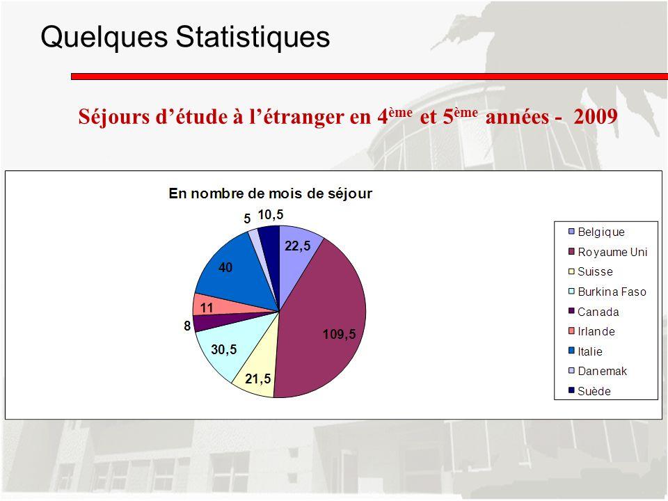 Séjours détude à létranger en 4 ème et 5 ème années - 2009 Quelques Statistiques