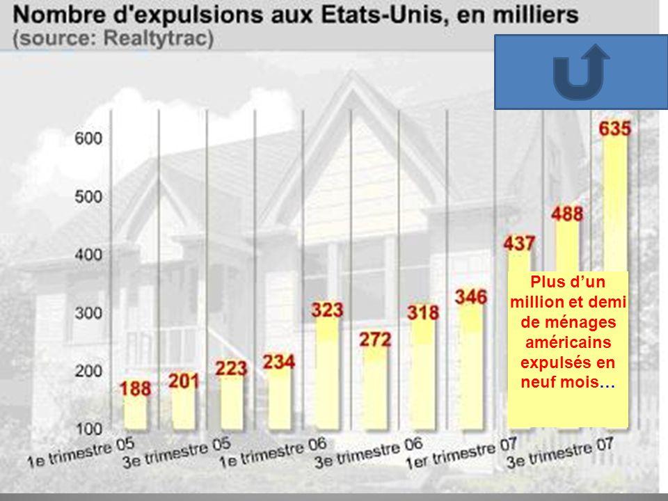 Plus dun million et demi de ménages américains expulsés en neuf mois…