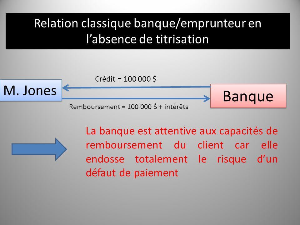 M. Jones Banque Crédit = 100 000 $ Remboursement = 100 000 $ + intérêts La banque est attentive aux capacités de remboursement du client car elle endo