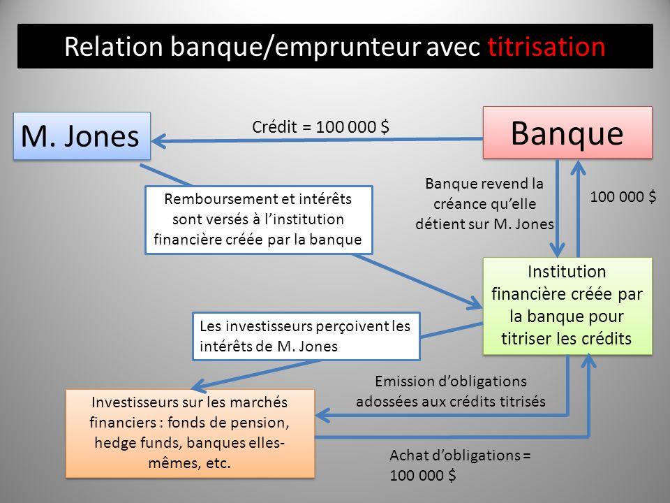 M. Jones Banque Relation banque/emprunteur avec titrisation Crédit = 100 000 $ Institution financière créée par la banque pour titriser les crédits Ba