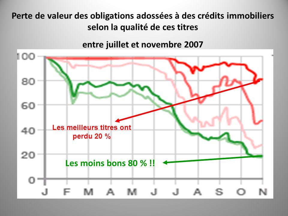 Perte de valeur des obligations adossées à des crédits immobiliers selon la qualité de ces titres entre juillet et novembre 2007 Les meilleurs titres ont perdu 20 % Les moins bons 80 % !!