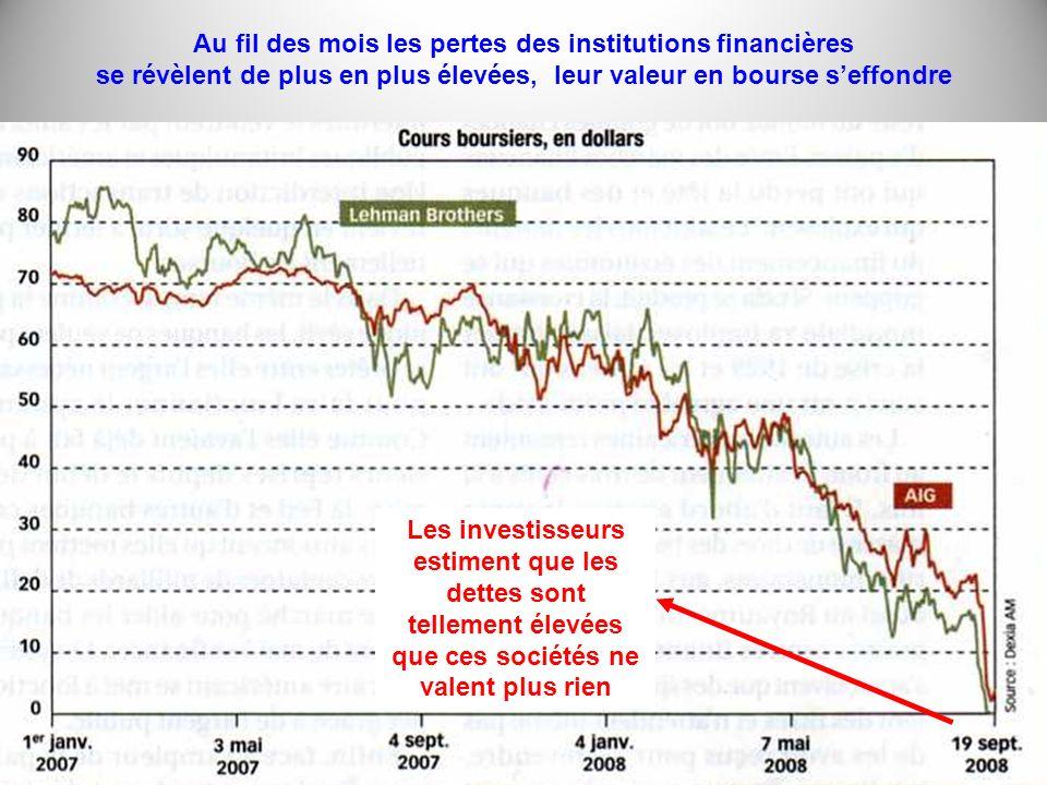 Au fil des mois les pertes des institutions financières se révèlent de plus en plus élevées, leur valeur en bourse seffondre Les investisseurs estiment que les dettes sont tellement élevées que ces sociétés ne valent plus rien