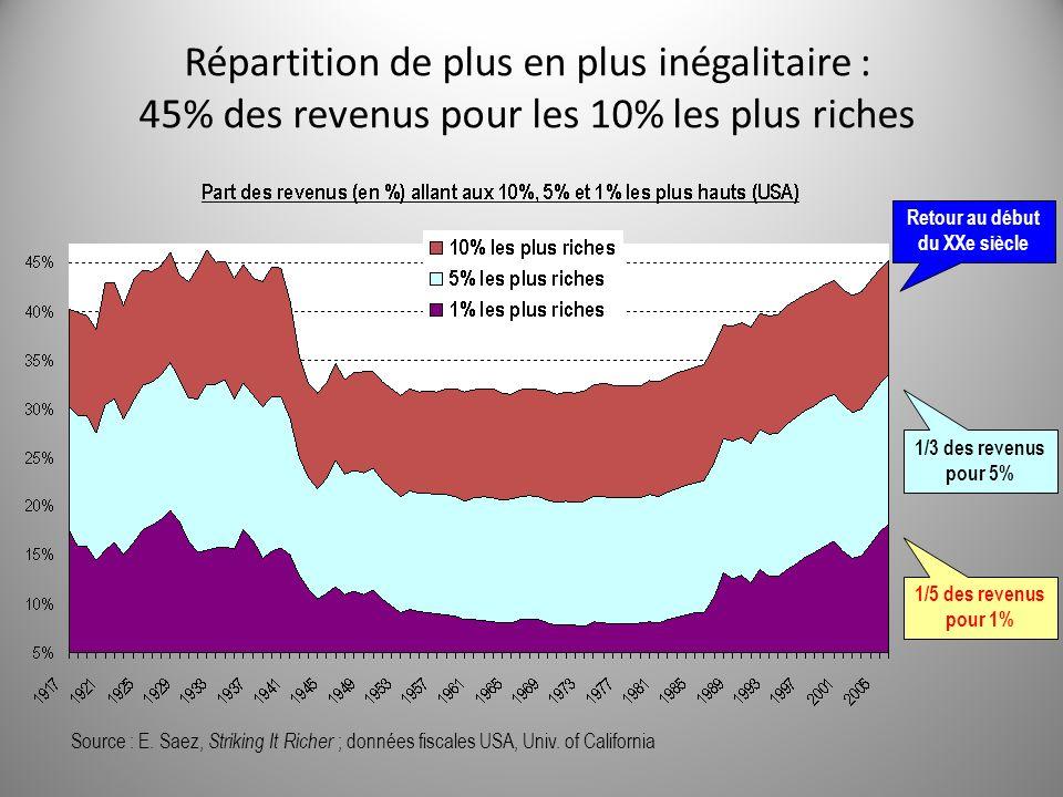 Répartition de plus en plus inégalitaire : 45% des revenus pour les 10% les plus riches Source : E.
