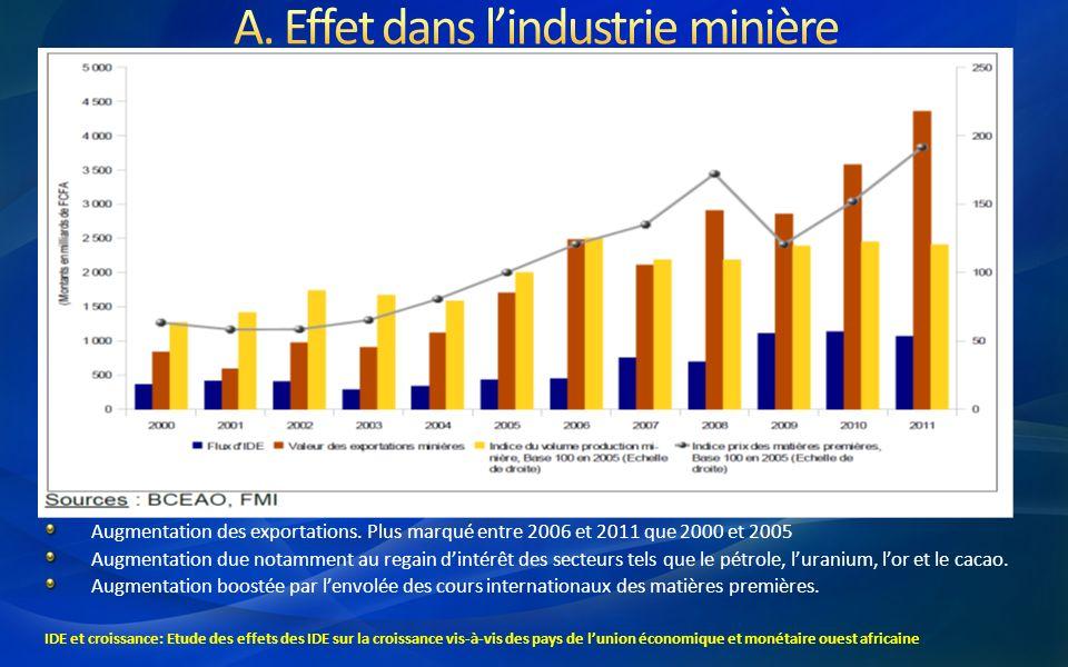 Augmentation des exportations. Plus marqué entre 2006 et 2011 que 2000 et 2005 Augmentation due notamment au regain dintérêt des secteurs tels que le