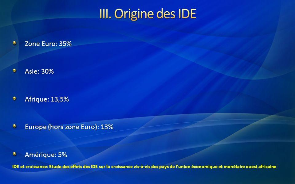Zone Euro: 35% Asie: 30% Afrique: 13,5% Europe (hors zone Euro): 13% Amérique: 5% IDE et croissance: Etude des effets des IDE sur la croissance vis-à-