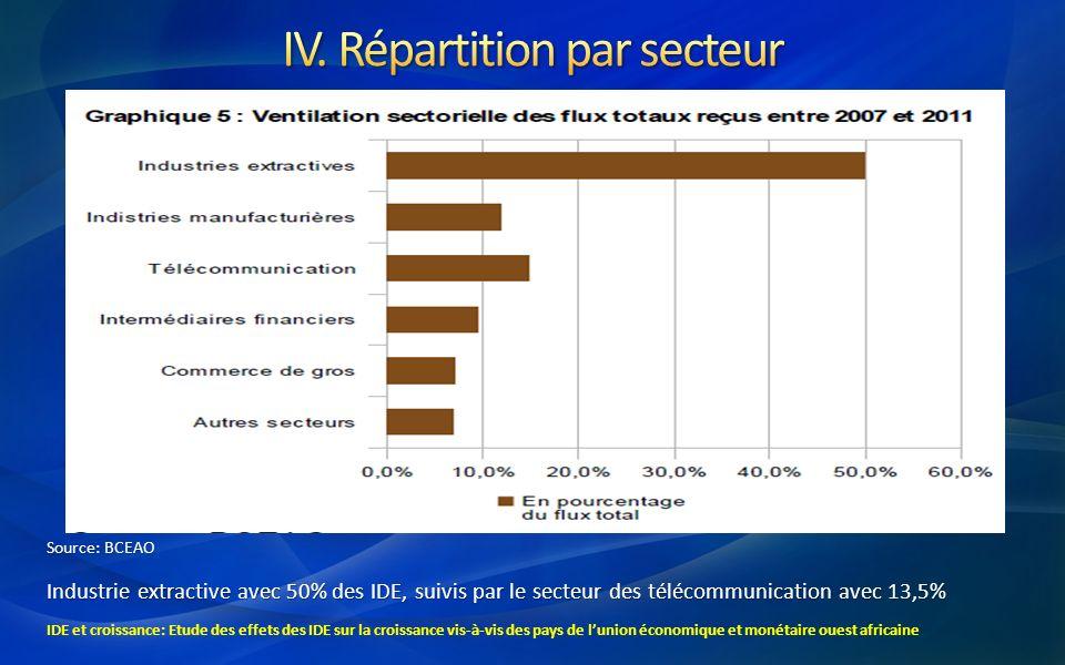 Source: BCEAO Industrie extractive avec 50% des IDE, suivis par le secteur des télécommunication avec 13,5% IDE et croissance: Etude des effets des ID