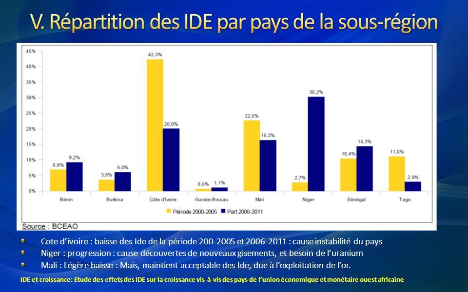 Cote divoire : baisse des Ide de la période 200-2005 et 2006-2011 : cause instabilité du pays Niger : progression : cause découvertes de nouveaux gise