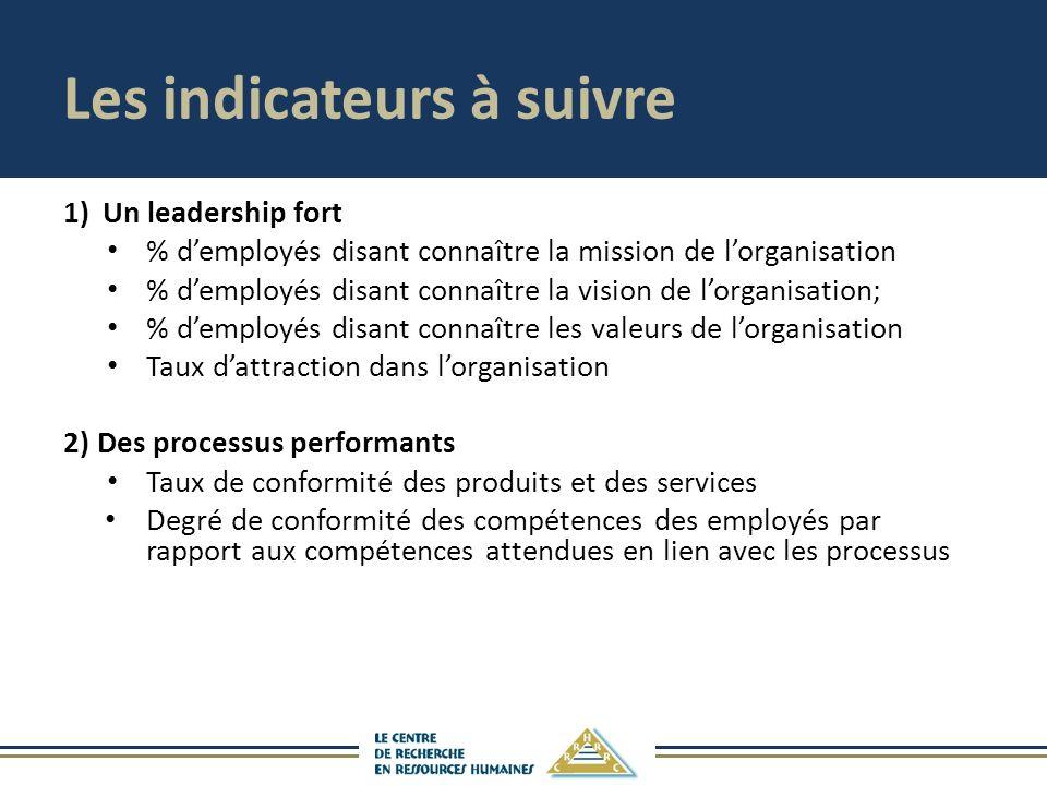 Les indicateurs à suivre 1)Un leadership fort % demployés disant connaître la mission de lorganisation % demployés disant connaître la vision de lorga