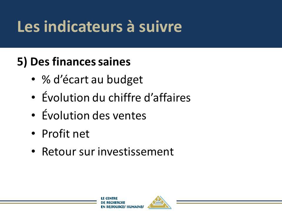 Les indicateurs à suivre 5) Des finances saines % décart au budget Évolution du chiffre daffaires Évolution des ventes Profit net Retour sur investiss