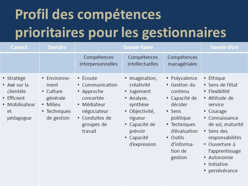 Profil des compétences prioritaires pour les gestionnaires Caract.SavoirsSavoir-faireSavoir-être Compétences interpersonnelles Compétences intellectue