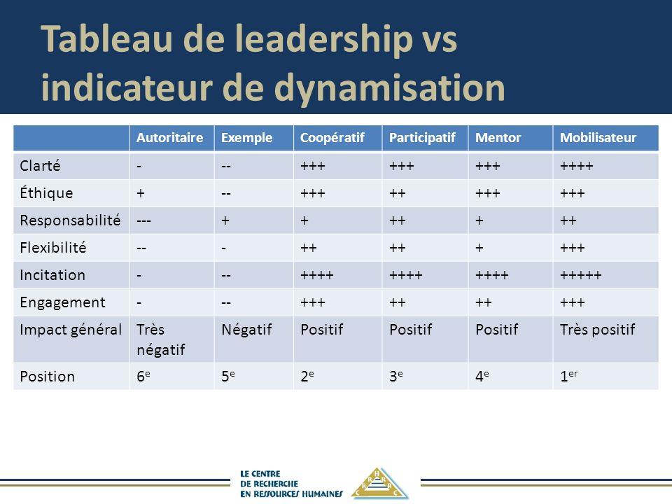 Tableau de leadership vs indicateur de dynamisation AutoritaireExempleCoopératifParticipatifMentorMobilisateur Clarté---+++ ++++ Éthique+--++++++++ Responsabilité---+++++ Flexibilité---++ ++++ Incitation---++++ +++++ Engagement---+++++ +++ Impact généralTrès négatif NégatifPositif Très positif Position6e6e 5e5e 2e2e 3e3e 4e4e 1 er