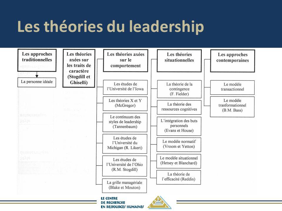 Les théories du leadership