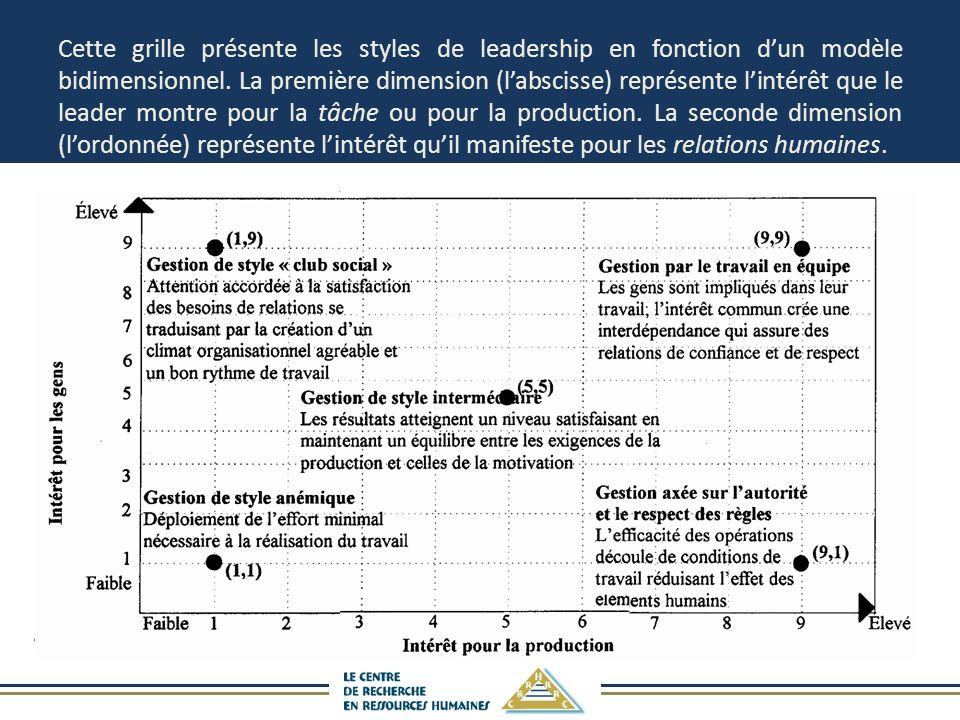 Cette grille présente les styles de leadership en fonction dun modèle bidimensionnel. La première dimension (labscisse) représente lintérêt que le lea