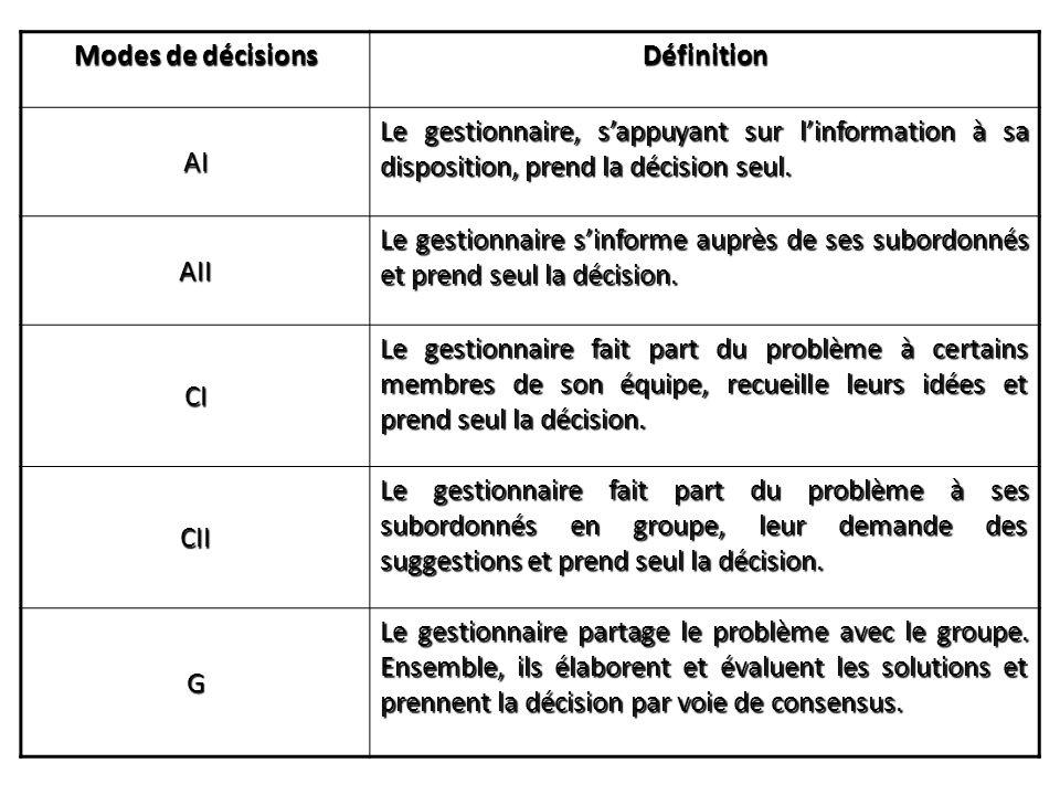 Modes de décisions Définition AI Le gestionnaire, sappuyant sur linformation à sa disposition, prend la décision seul. AII Le gestionnaire sinforme au