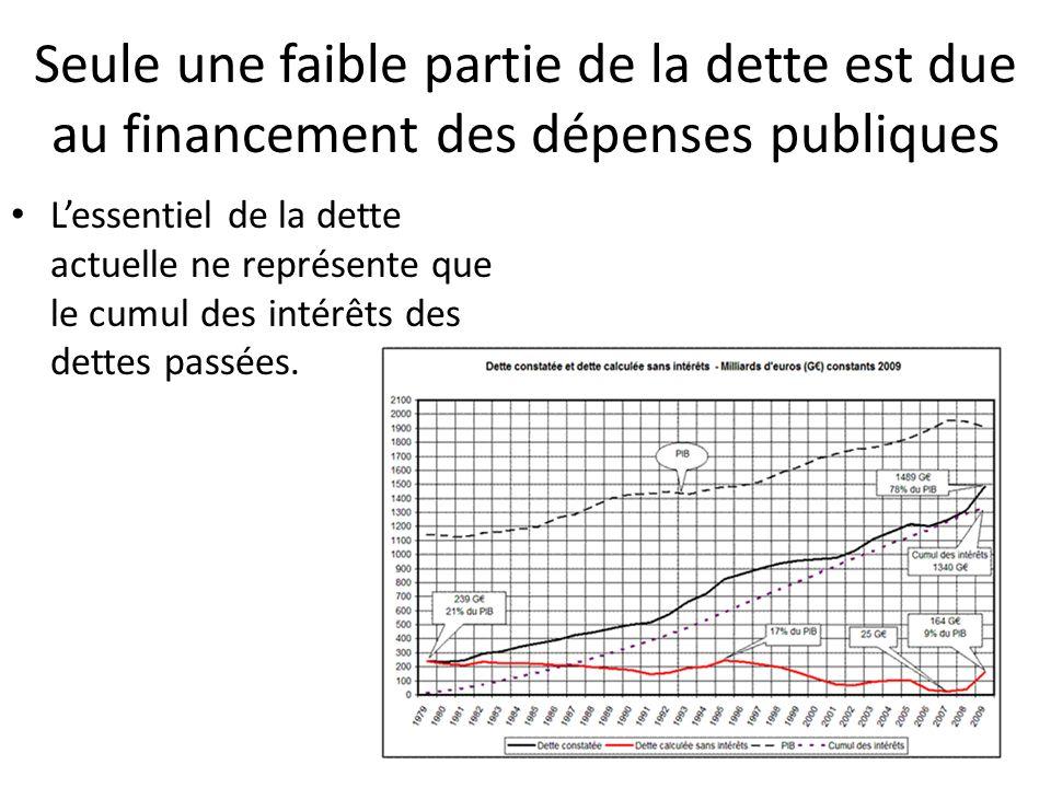 Seule une faible partie de la dette est due au financement des dépenses publiques Lessentiel de la dette actuelle ne représente que le cumul des intér