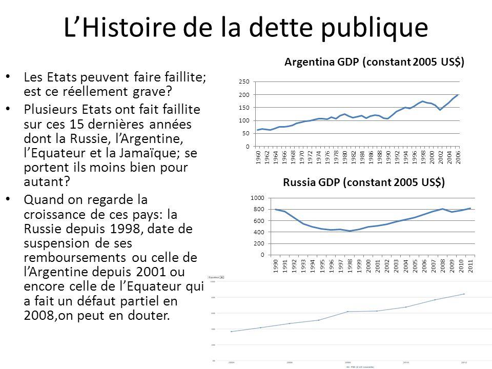 LHistoire de la dette publique Les Etats peuvent faire faillite; est ce réellement grave? Plusieurs Etats ont fait faillite sur ces 15 dernières année