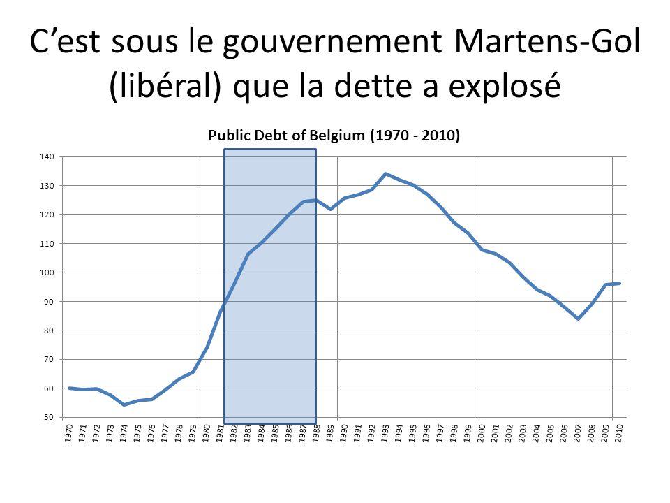 Cest sous le gouvernement Martens-Gol (libéral) que la dette a explosé