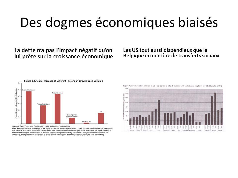Des dogmes économiques biaisés La dette na pas limpact négatif quon lui prête sur la croissance économique Les US tout aussi dispendieux que la Belgiq
