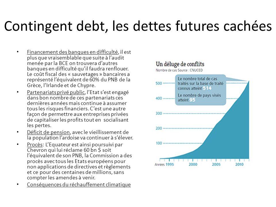 Contingent debt, les dettes futures cachées Financement des banques en difficulté, il est plus que vraisemblable que suite à laudit menée par la BCE o