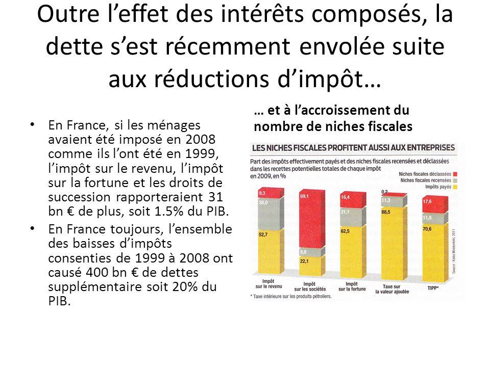 Outre leffet des intérêts composés, la dette sest récemment envolée suite aux réductions dimpôt… En France, si les ménages avaient été imposé en 2008