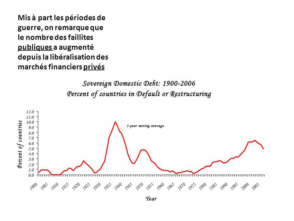 Mis à part les périodes de guerre, on remarque que le nombre des faillites publiques a augmenté depuis la libéralisation des marchés financiers privés