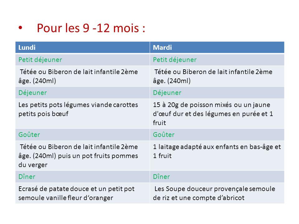 Pour les 9 -12 mois : LundiMardi Petit déjeuner Tétée ou Biberon de lait infantile 2ème âge. (240ml) Déjeuner Les petits pots légumes viande carottes