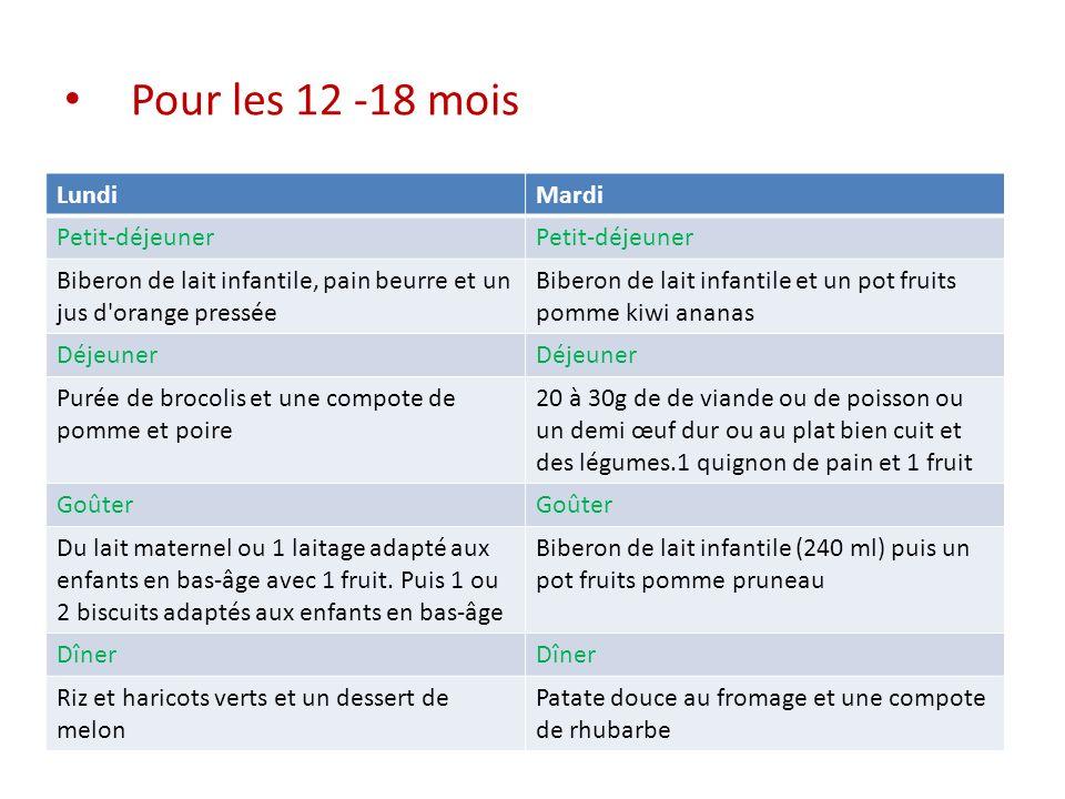 Pour les 12 -18 mois LundiMardi Petit-déjeuner Biberon de lait infantile, pain beurre et un jus d'orange pressée Biberon de lait infantile et un pot f