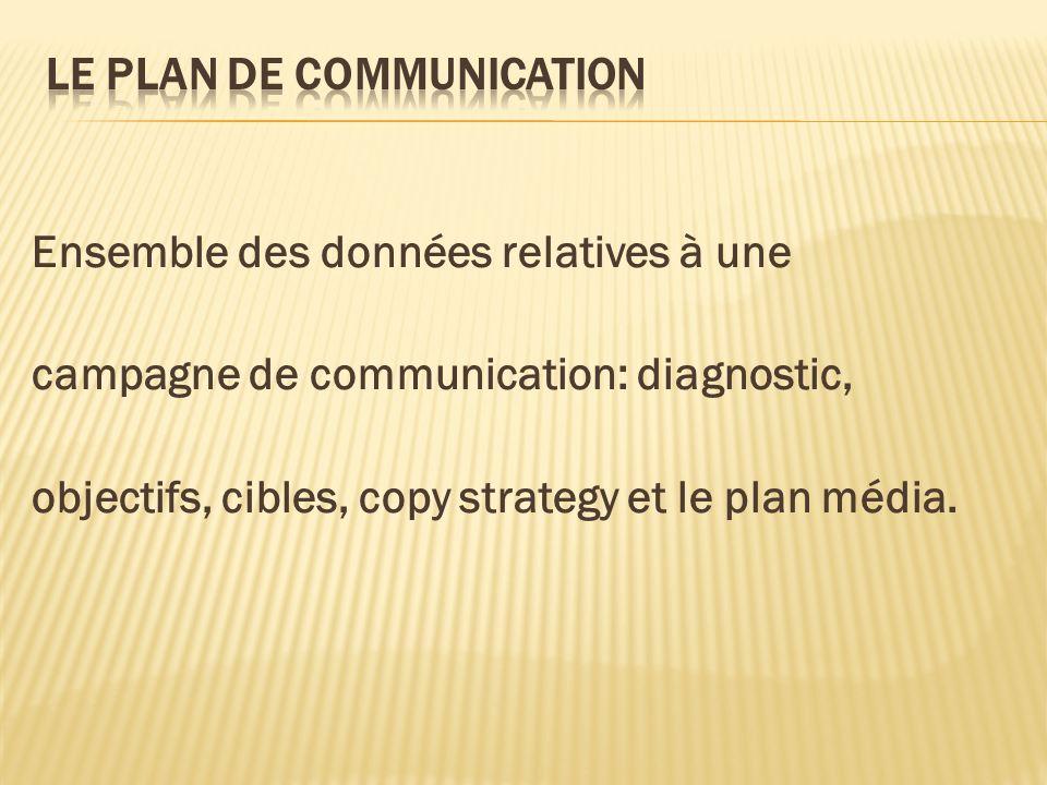 Ensemble des données relatives à une campagne de communication: diagnostic, objectifs, cibles, copy strategy et le plan média.