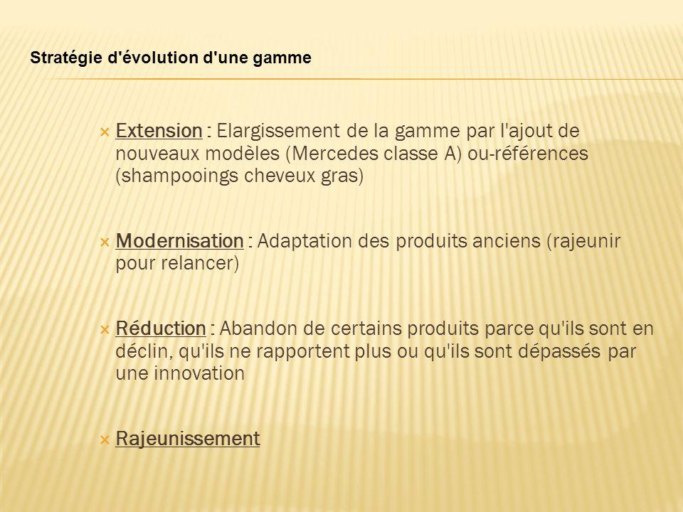 Extension : Elargissement de la gamme par l'ajout de nouveaux modèles (Mercedes classe A) ou-références (shampooings cheveux gras) Modernisation : Ada