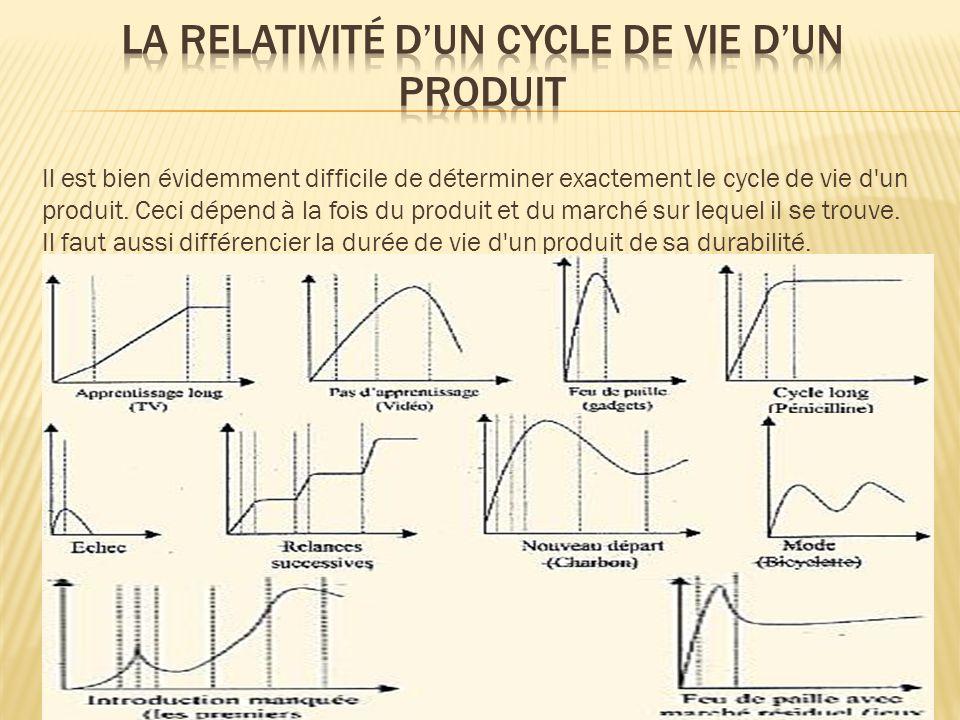 Il est bien évidemment difficile de déterminer exactement le cycle de vie d'un produit. Ceci dépend à la fois du produit et du marché sur lequel il se