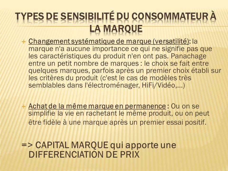 Changement systématique de marque (versatilité): la marque n'a aucune importance ce qui ne signifie pas que les caractéristiques du produit n'en ont p