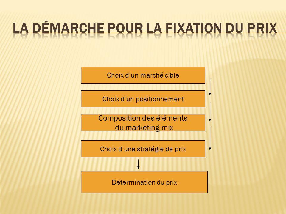 Choix dun marché cible Choix dun positionnement Composition des éléments du marketing-mix Choix dune stratégie de prix Détermination du prix