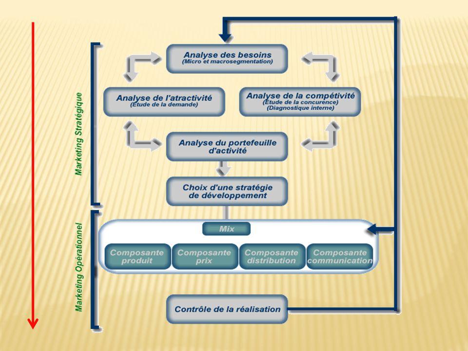 Analyse des besoins La macro-segmentation La micro-segmentation Analyse de l attractivité La demande potentielle de chaque segment Analyse de la compétitivité Diagnostic externe de l entreprise Opportunités et Menaces Diagnostic interne de l entreprise Forces et Faiblesses Analyse du portefeuille d activités Choix d une stratégie de développement