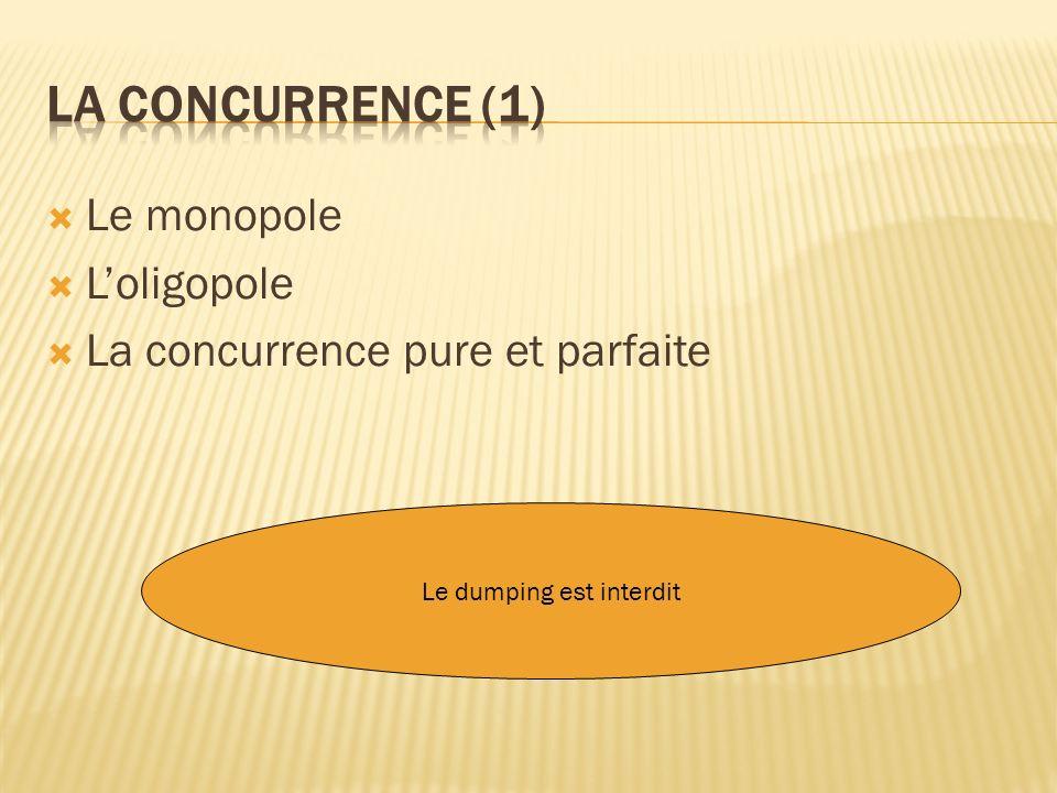 Le monopole Loligopole La concurrence pure et parfaite Le dumping est interdit