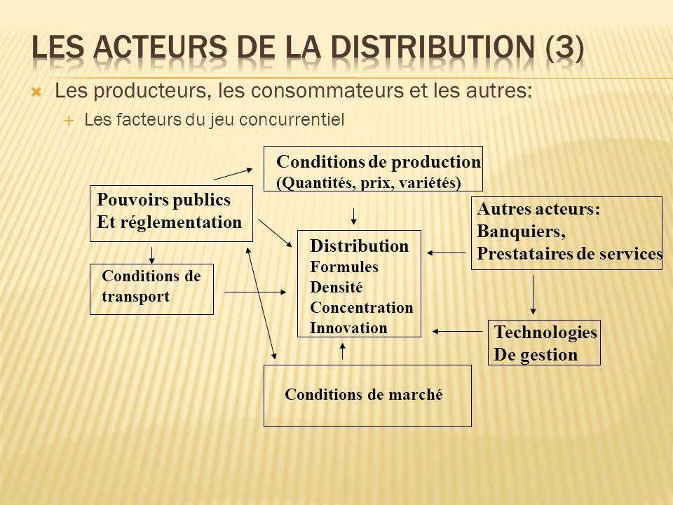Les producteurs, les consommateurs et les autres: Les facteurs du jeu concurrentiel Pouvoirs publics Et réglementation Conditions de transport Conditi