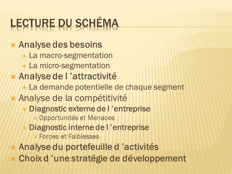 Analyse des besoins La macro-segmentation La micro-segmentation Analyse de l attractivité La demande potentielle de chaque segment Analyse de la compé