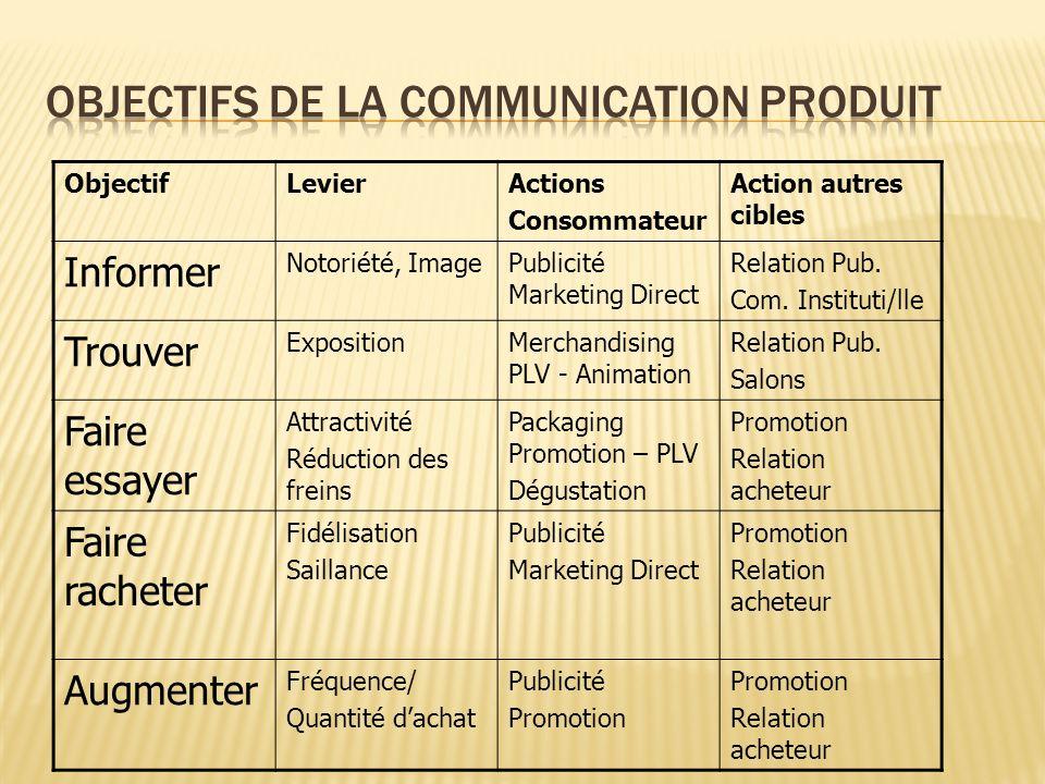 ObjectifLevierActions Consommateur Action autres cibles Informer Notoriété, ImagePublicité Marketing Direct Relation Pub. Com. Instituti/lle Trouver E