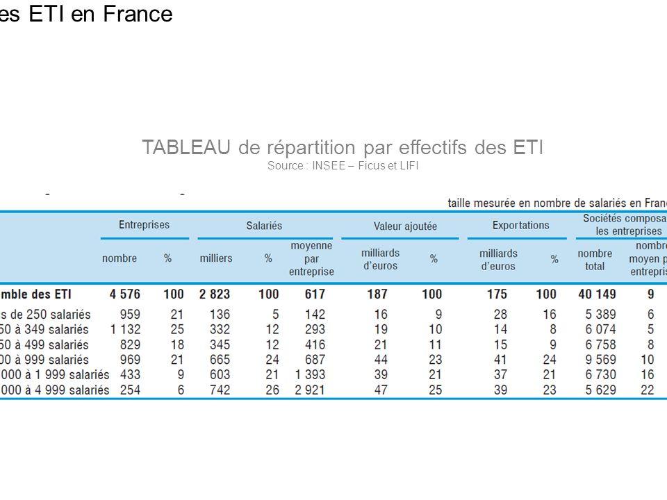 Les ETI en France 13 TABLEAU de répartition par effectifs des ETI Source : INSEE – Ficus et LIFI