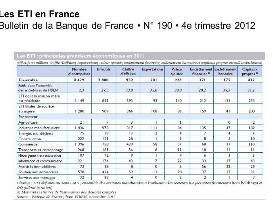 Les ETI en France Bulletin de la Banque de France N° 190 4e trimestre 2012